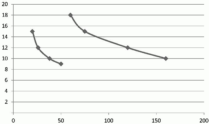 Сдвиг кривой спроса под влиянием неценового фактора