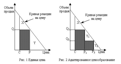 Эффект от внедрения стратегии адаптации цен