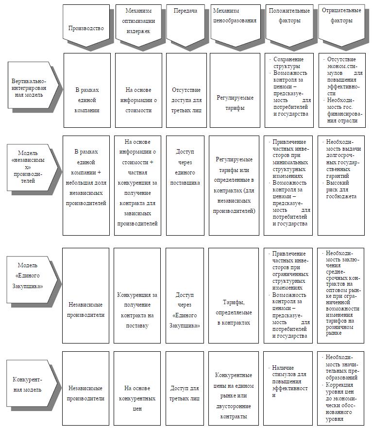 Сравнение моделей электроэнергетики