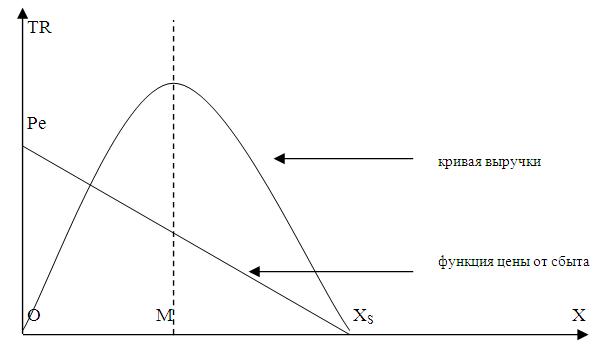 Определение максимальной выручки