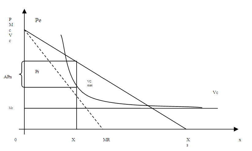 Определение точки равновесия Курно